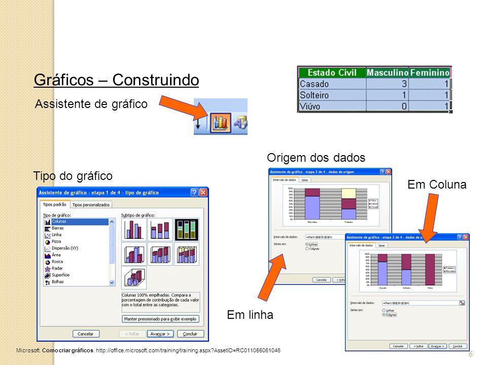 6 Gráficos – Construindo Tipo do gráfico Assistente de gráfico Origem dos dados Em linha Em Coluna Microsoft. Como criar gráficos. http://office.micro