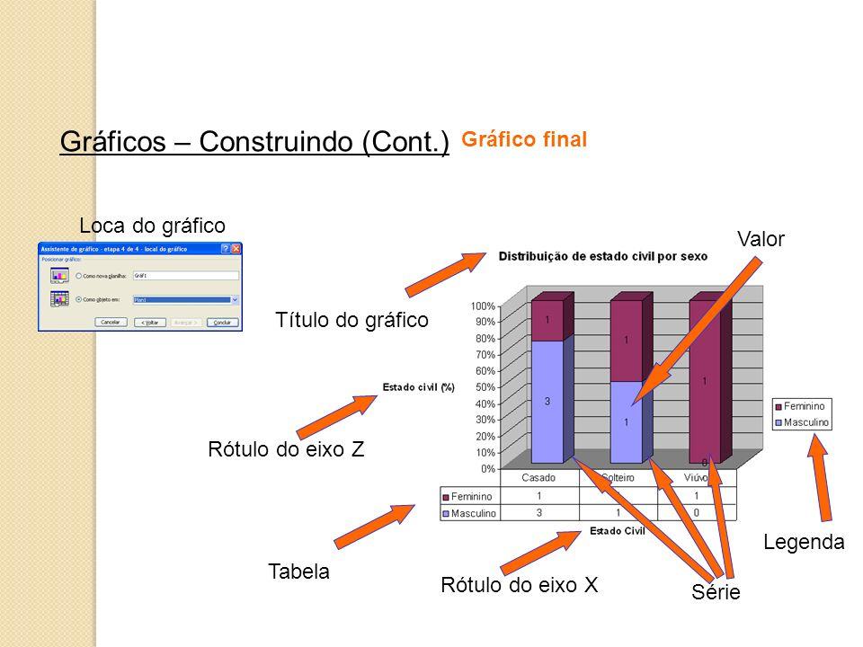 Gráficos – Construindo (Cont.) Loca do gráfico Gráfico final Legenda Tabela Rótulo do eixo Z Título do gráfico Valor Rótulo do eixo X Série