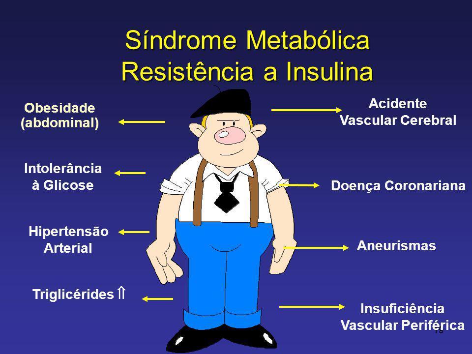 19 Intolerância à Glicose Insuficiência Vascular Periférica Hipertensão Arterial Acidente Vascular Cerebral Doença Coronariana Aneurismas Triglicérides Obesidade (abdominal) Síndrome Metabólica Resistência a Insulina