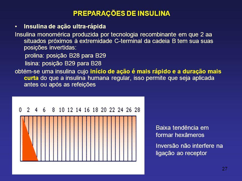 27 Insulina de ação ultra-rápida Insulina monomérica produzida por tecnologia recombinante em que 2 aa situados próximos à extremidade C-terminal da cadeia B tem sua suas posições invertidas: prolina: posição B28 para B29 lisina: posição B29 para B28 obtém-se uma insulina cujo início de ação é mais rápido e a duração mais curta do que a insulina humana regular, isso permite que seja aplicada antes ou após as refeições PREPARAÇÕES DE INSULINA Baixa tendência em formar hexâmeros Inversão não interfere na ligação ao receptor