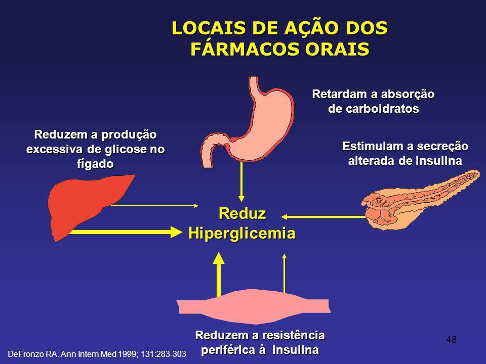 48 LOCAIS DE AÇÃO DOS FÁRMACOS ORAIS Retardam a absorção de carboidratos Reduz Hiperglicemia Estimulam a secreção alterada de insulina Reduzem a resistência periférica à insulina Reduzem a produção excessiva de glicose no fígado DeFronzo RA.