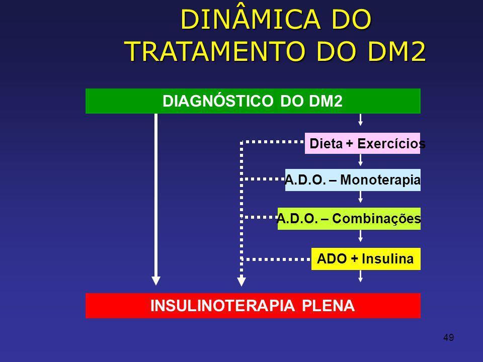49 DINÂMICA DO TRATAMENTO DO DM2 Dieta + Exercícios A.D.O.