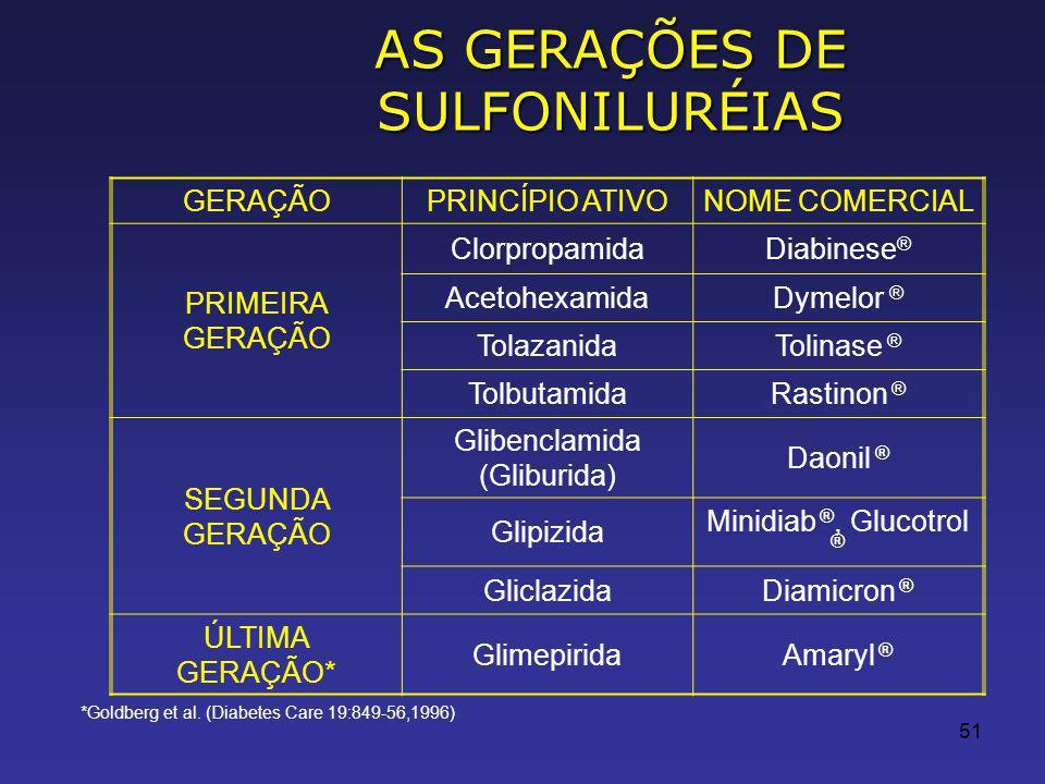 51 AS GERAÇÕES DE SULFONILURÉIAS *Goldberg et al.
