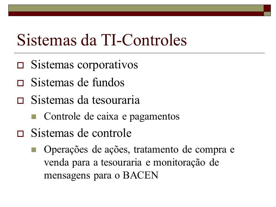 Sistemas da TI-Controles Sistemas corporativos Sistemas de fundos Sistemas da tesouraria Controle de caixa e pagamentos Sistemas de controle Operações