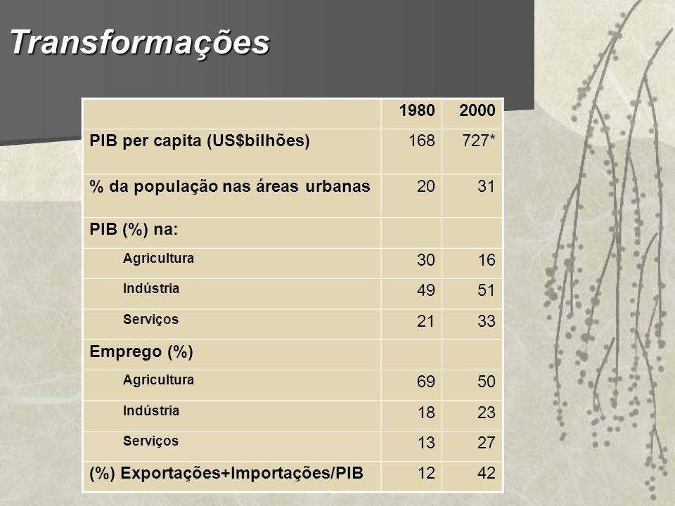 Transformações 19802000 PIB per capita (US$bilhões)168727* % da população nas áreas urbanas2031 PIB (%) na: Agricultura 3016 Indústria 4951 Serviços 2