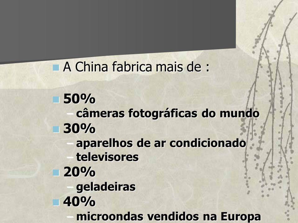 A China fabrica mais de : A China fabrica mais de : 50% 50% –câmeras fotográficas do mundo 30% 30% –aparelhos de ar condicionado –televisores 20% 20%