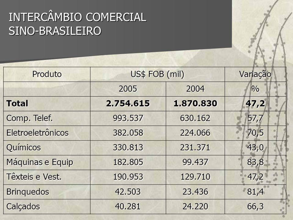 INTERCÂMBIO COMERCIAL SINO-BRASILEIRO Produto US$ FOB (mil) Variação 20052004% Total2.754.6151.870.83047,2 Comp. Telef. 993.537630.16257,7 Eletroeletr