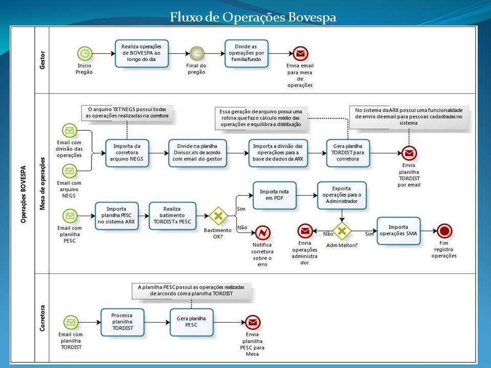 Fluxo de Operações Bovespa