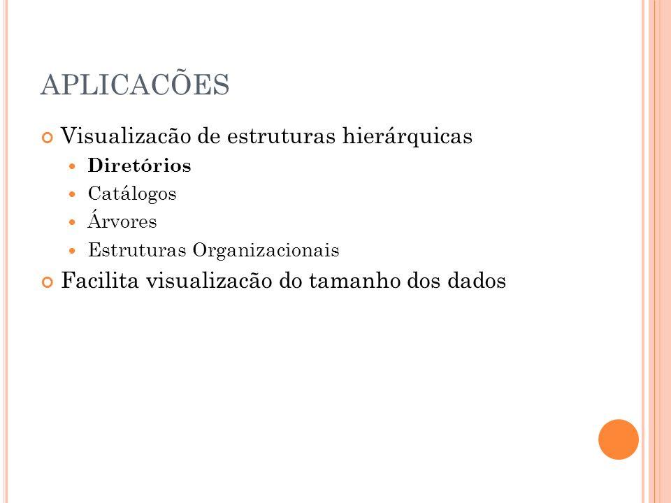 APLICACÕES Visualizacão de estruturas hierárquicas Diretórios Catálogos Árvores Estruturas Organizacionais Facilita visualizacão do tamanho dos dados