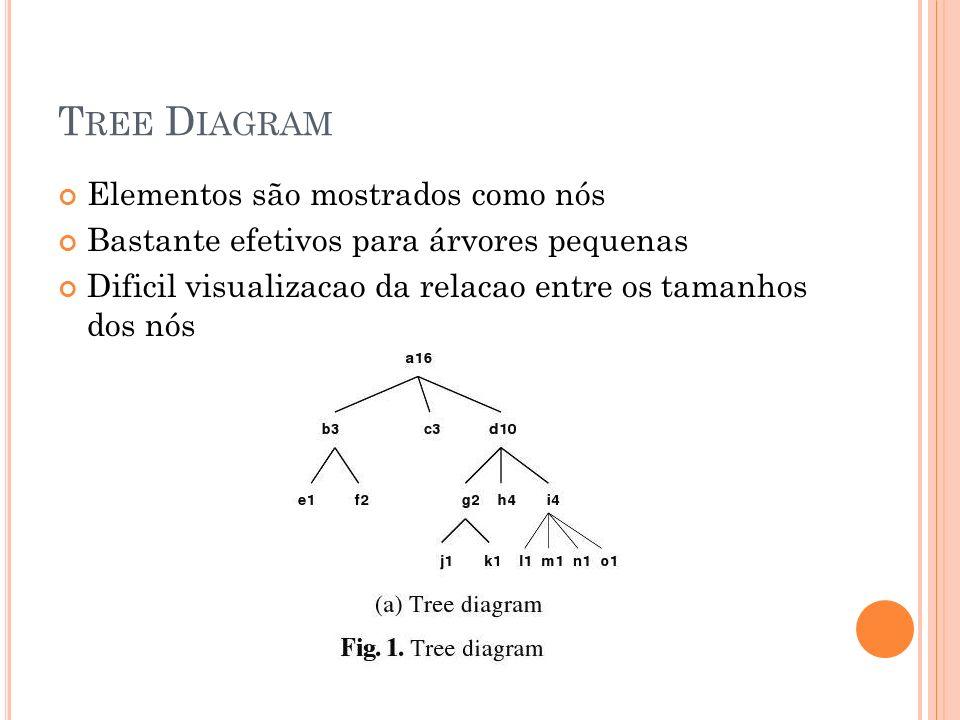 T REE D IAGRAM Elementos são mostrados como nós Bastante efetivos para árvores pequenas Dificil visualizacao da relacao entre os tamanhos dos nós
