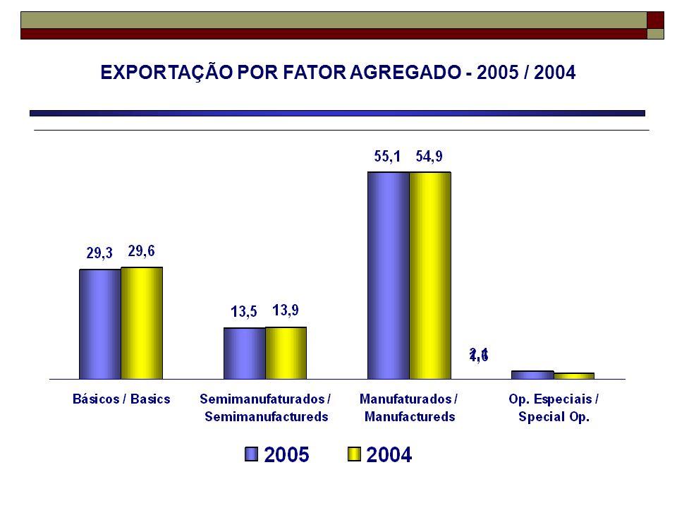 EXPORTAÇÃO POR FATOR AGREGADO - 2005 / 2004