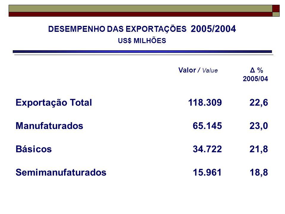 DESEMPENHO DAS EXPORTAÇÕES 2005/2004 US$ MILHÕES Valor / Value Δ % 2005/04 Exportação Total118.30922,6 Manufaturados65.14523,0 Básicos34.72221,8 Semim