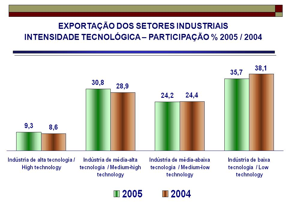 EXPORTAÇÃO DOS SETORES INDUSTRIAIS INTENSIDADE TECNOLÓGICA – PARTICIPAÇÃO % 2005 / 2004