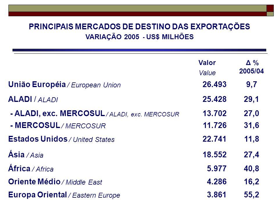 Valor Value Δ % 2005/04 União Européia / European Union 26.4939,7 ALADI / ALADI 25.42829,1 - ALADI, exc. MERCOSUL / ALADI, exc. MERCOSUR 13.70227,0 -