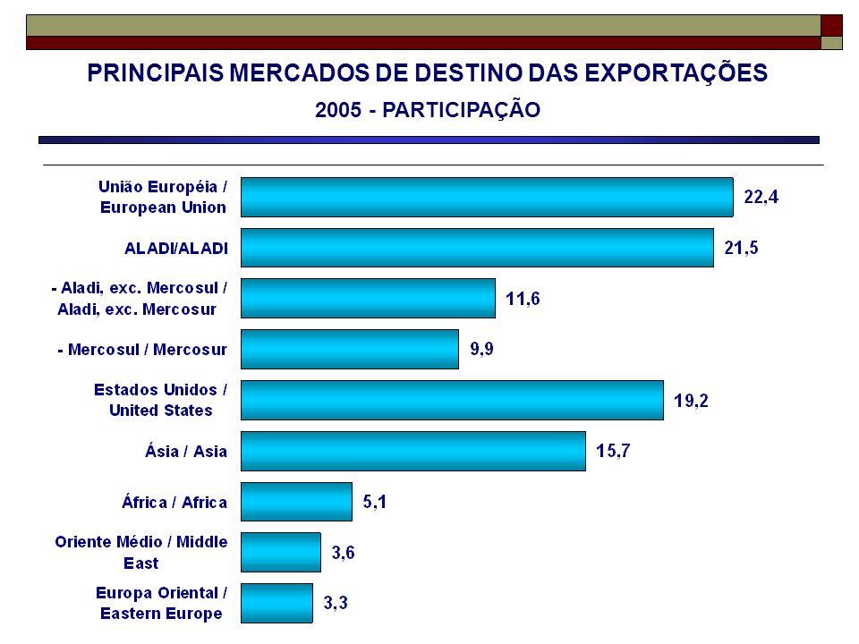 PRINCIPAIS MERCADOS DE DESTINO DAS EXPORTAÇÕES 2005 - PARTICIPAÇÃO
