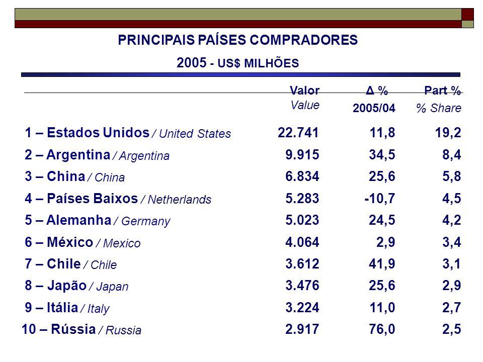 PRINCIPAIS PAÍSES COMPRADORES 2005 - US$ MILHÕES Valor Value Δ % 2005/04 Part % % Share 1 – Estados Unidos / United States 22.74111,819,2 2 – Argentin
