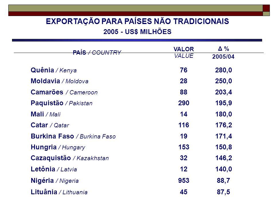 EXPORTAÇÃO PARA PAÍSES NÃO TRADICIONAIS 2005 - US$ MILHÕES PAÍS / COUNTRY VALOR VALUE Δ % 2005/04 Quênia / Kenya 76280,0 Moldavia / Moldova 28250,0 Ca
