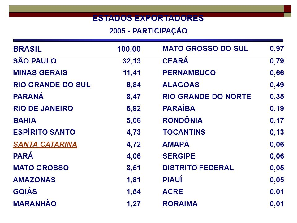 ESTADOS EXPORTADORES 2005 - PARTICIPAÇÃO BRASIL100,00 MATO GROSSO DO SUL0,97 SÃO PAULO32,13CEARÁ0,79 MINAS GERAIS11,41PERNAMBUCO0,66 RIO GRANDE DO SUL