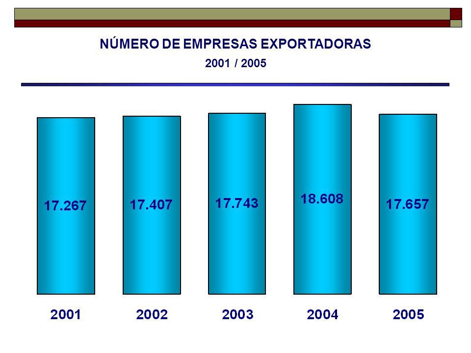 NÚMERO DE EMPRESAS EXPORTADORAS 2001 / 2005