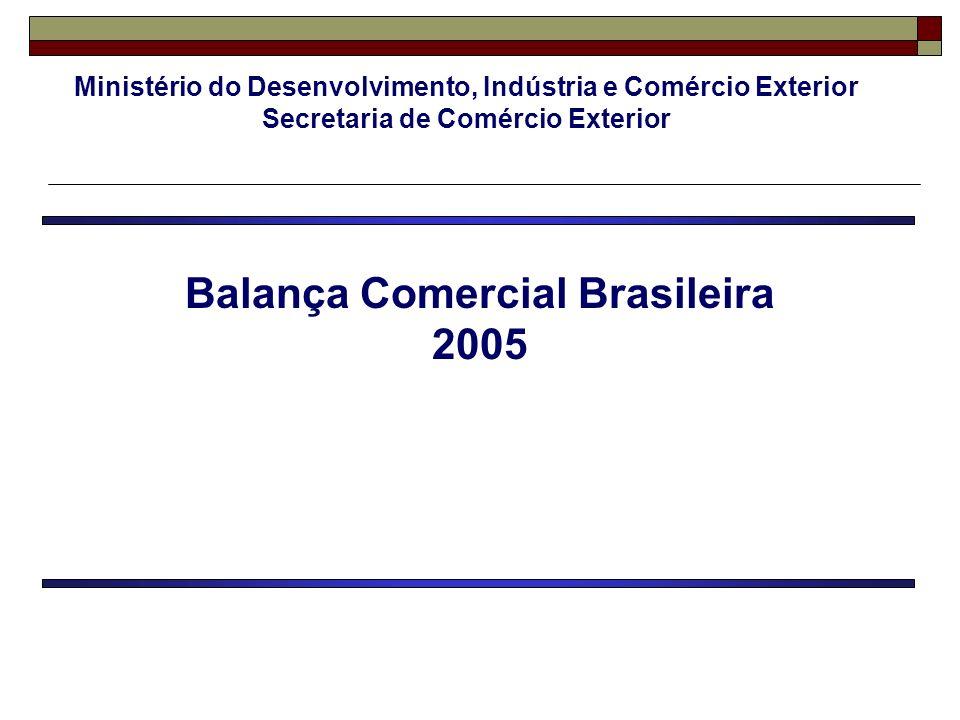 PRINCIPAIS PRODUTOS EXPORTADOS 2005 / 2004 - US$ bilhões Valor /Value Δ % 2005/04 Part % % Share 1 – Material de transporte / Transport material 19.11919,2 2 – Produtos metalúrgicos / Metallurgic products 12.62322,6 3 – Complexo soja / Soybeans and products 9.477-5,7 4 – Petróleo e combustíveis / Oil and fuel 9.07958,4 5 – Minérios / Ores 8.02453,2 6 – Carnes / Meats 7.99029,8 7 – Químicos / Chemicals 7.45424,0 8 – Máqs.