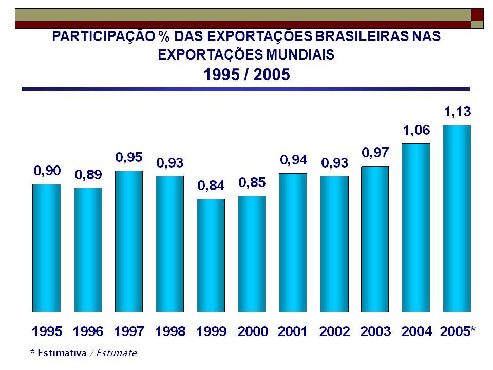 PARTICIPAÇÃO % DAS EXPORTAÇÕES BRASILEIRAS NAS EXPORTAÇÕES MUNDIAIS 1995 / 2005 * Estimativa / Estimate