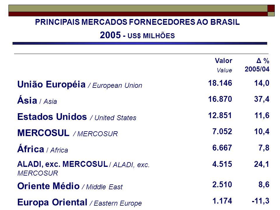 Valor Value Δ % 2005/04 União Européia / European Union 18.14614,0 Ásia / Asia 16.87037,4 Estados Unidos / United States 12.85111,6 MERCOSUL / MERCOSU