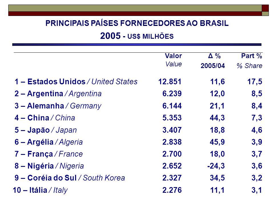 PRINCIPAIS PAÍSES FORNECEDORES AO BRASIL 2005 - US$ MILHÕES Valor Value Δ % 2005/04 Part % % Share 1 – Estados Unidos / United States12.85111,617,5 2