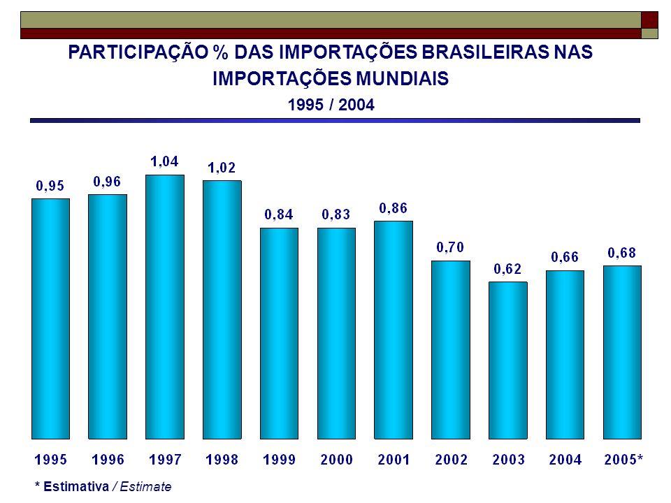 PARTICIPAÇÃO % DAS IMPORTAÇÕES BRASILEIRAS NAS IMPORTAÇÕES MUNDIAIS 1995 / 2004 * Estimativa / Estimate