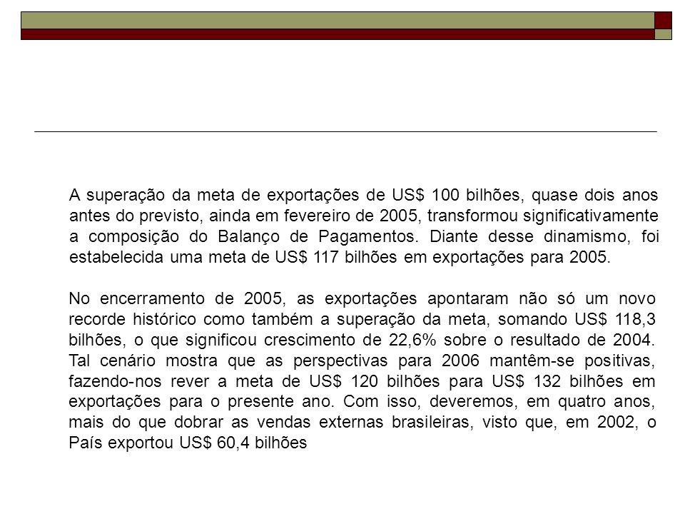 20052004 Δ % 2005/2004 Exportação118.30996.47522,6 Importação73.54562.81317,1 Saldo44.76433.66233,0 Corrente de Comércio 191.854159.28820,4 BALANÇA COMERCIAL BRASILEIRA 2005 / 2004 US$ MILHÕES