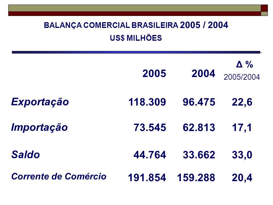 20052004 Δ % 2005/2004 Exportação118.30996.47522,6 Importação73.54562.81317,1 Saldo44.76433.66233,0 Corrente de Comércio 191.854159.28820,4 BALANÇA CO