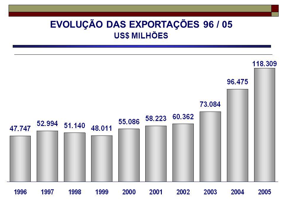 PRINCIPAIS PAÍSES COMPRADORES 2005 - US$ MILHÕES Valor Value Δ % 2005/04 Part % % Share 1 – Estados Unidos / United States 22.74111,819,2 2 – Argentina / Argentina 9.91534,58,4 3 – China / China 6.83425,65,8 4 – Países Baixos / Netherlands 5.283-10,74,5 5 – Alemanha / Germany 5.02324,54,2 6 – México / Mexico 4.0642,93,4 7 – Chile / Chile 3.61241,93,1 8 – Japão / Japan 3.47625,62,9 9 – Itália / Italy 3.22411,02,7 10 – Rússia / Russia 2.91776,02,5