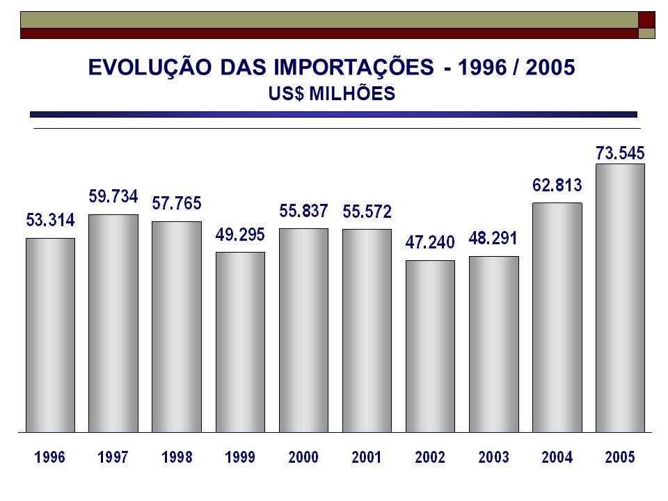 EVOLUÇÃO DAS IMPORTAÇÕES - 1996 / 2005 US$ MILHÕES