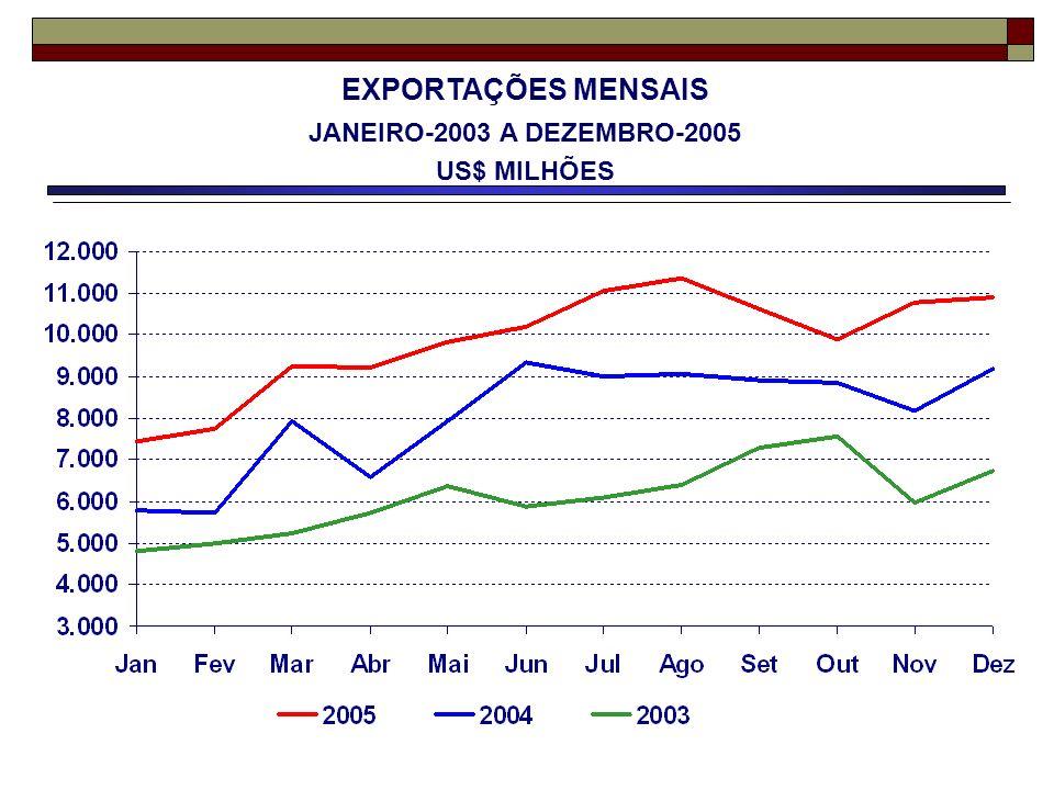 EXPORTAÇÕES MENSAIS JANEIRO-2003 A DEZEMBRO-2005 US$ MILHÕES