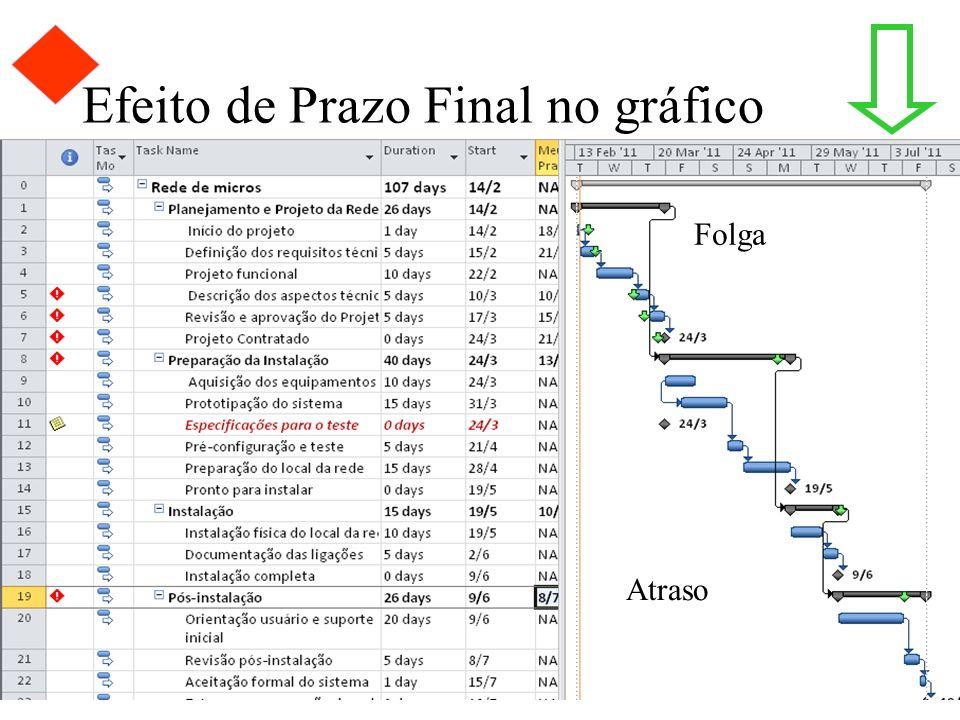 36/39 Efeito de Prazo Final no gráfico Planejamento com folga Folga Atraso