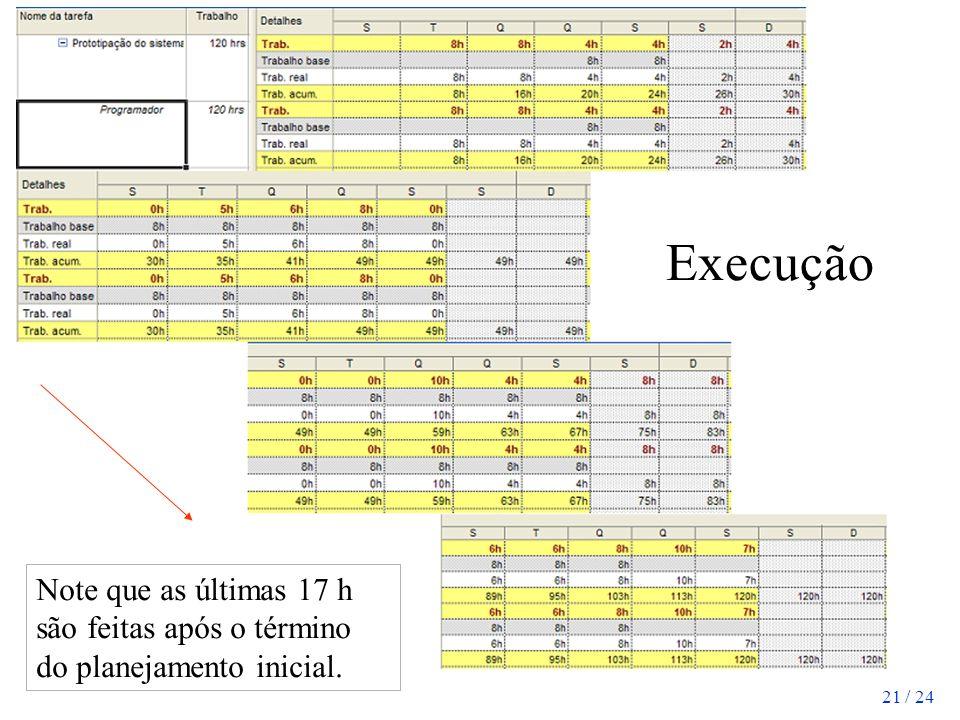 21 / 24 Execução Note que as últimas 17 h são feitas após o término do planejamento inicial.