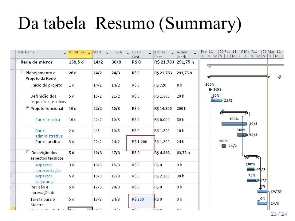 23 / 24 Da tabela Resumo (Summary)