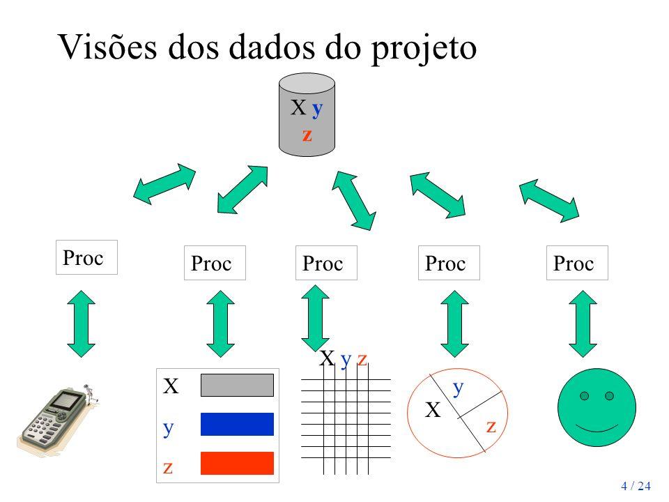 4 / 24 Visões dos dados do projeto Proc X y z X y z y z XyzXyz X