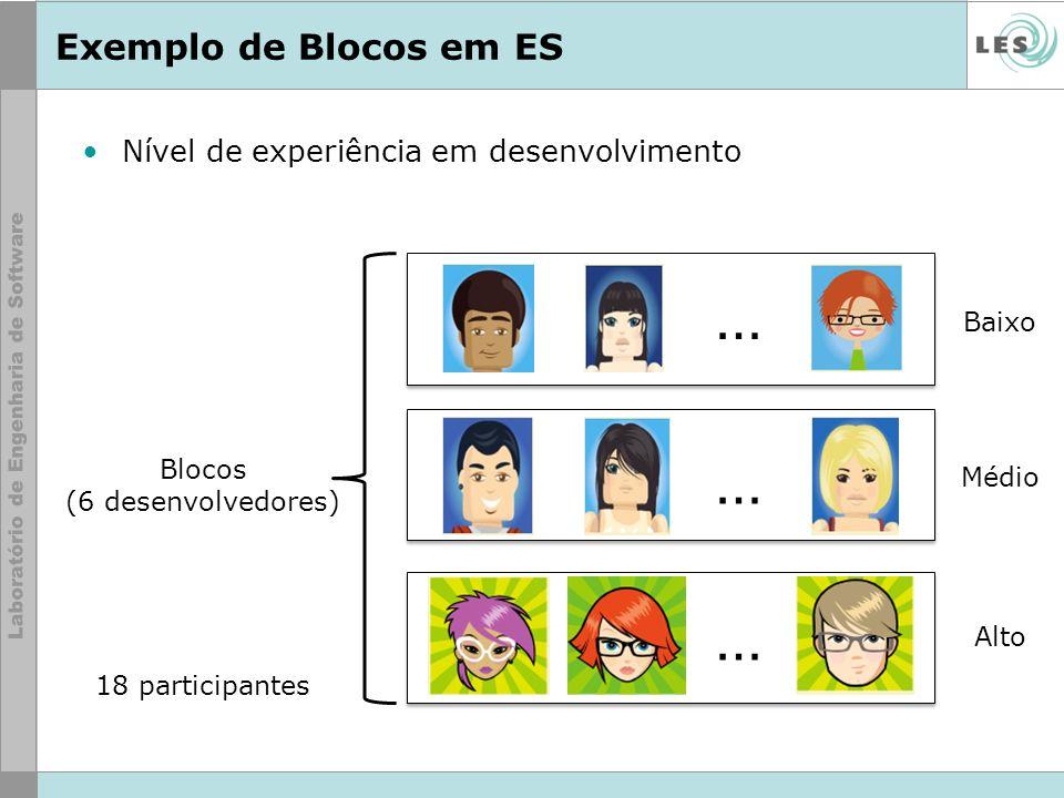 Exemplo de Blocos em ES Nível de experiência em desenvolvimento Baixo Médio Alto Blocos (6 desenvolvedores) 18 participantes … … …