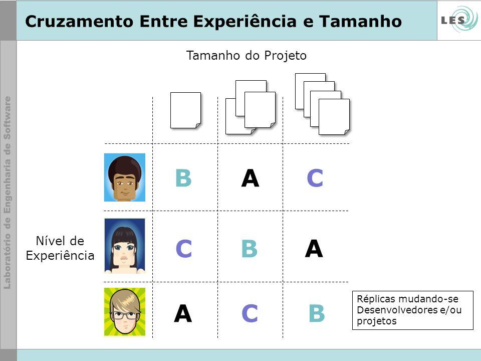 Cruzamento Entre Experiência e Tamanho AB C B B C C A A Réplicas mudando-se Desenvolvedores e/ou projetos Tamanho do Projeto Nível de Experiência