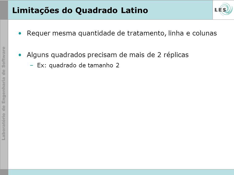 Limitações do Quadrado Latino Requer mesma quantidade de tratamento, linha e colunas Alguns quadrados precisam de mais de 2 réplicas –Ex: quadrado de
