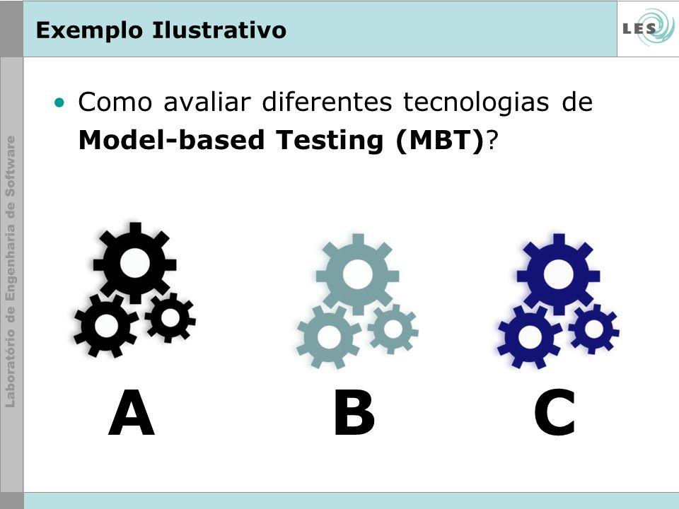 Exemplo Ilustrativo Como avaliar diferentes tecnologias de Model-based Testing (MBT)? ABC