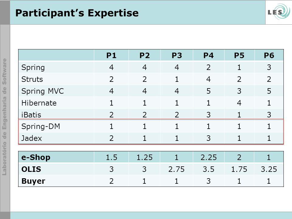 Participants Expertise P1P2P3P4P5P6 Spring444213 Struts221422 Spring MVC444535 Hibernate111141 iBatis222313 Spring-DM111111 Jadex211311 e-Shop1.51.251