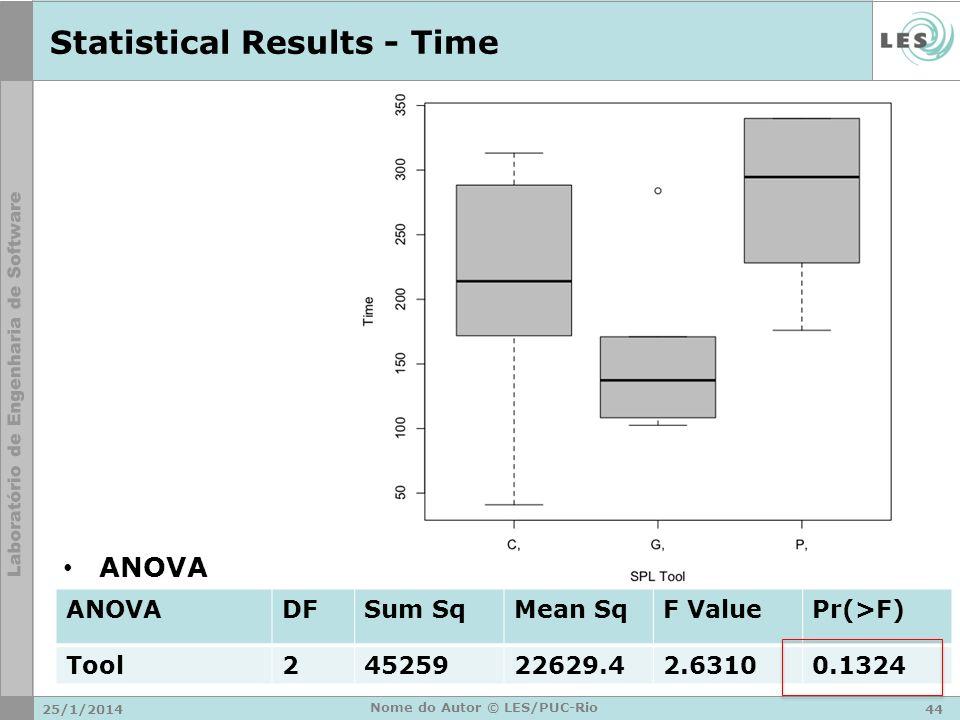 Statistical Results - Time 25/1/201444 Nome do Autor © LES/PUC-Rio ANOVADFSum SqMean SqF ValuePr(>F) Tool24525922629.42.63100.1324 ANOVA
