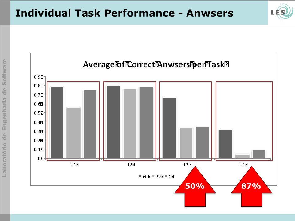 Individual Task Performance - Anwsers 50%87%