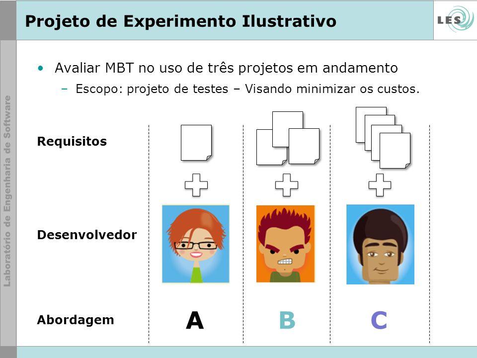 Avaliar MBT no uso de três projetos em andamento –Escopo: projeto de testes – Visando minimizar os custos. Projeto de Experimento Ilustrativo Requisit