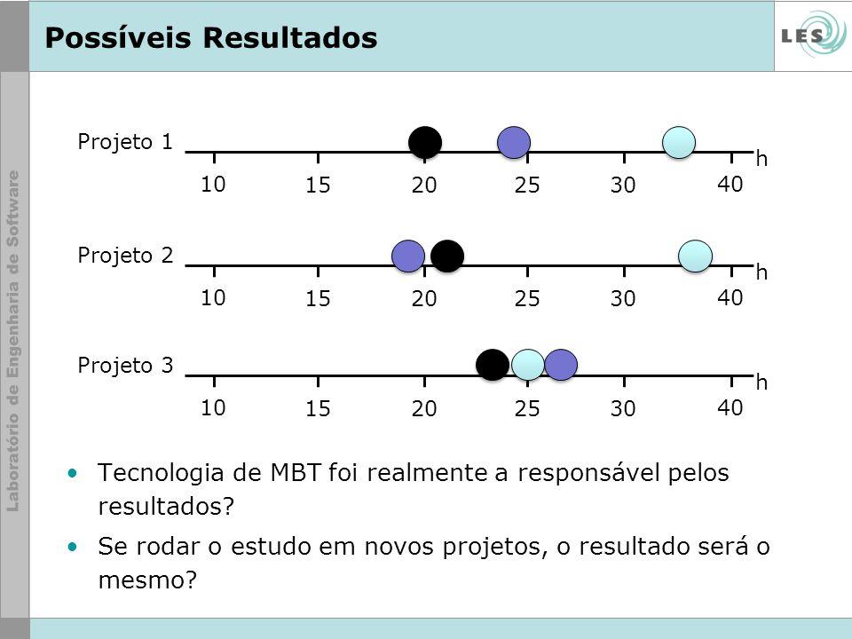 Possíveis Resultados Tecnologia de MBT foi realmente a responsável pelos resultados? Se rodar o estudo em novos projetos, o resultado será o mesmo? Pr