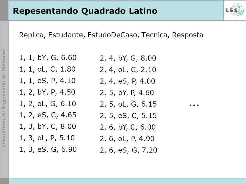 Repesentando Quadrado Latino Replica, Estudante, EstudoDeCaso, Tecnica, Resposta 1, 1, bY, G, 6.60 1, 1, oL, C, 1.80 1, 1, eS, P, 4.10 1, 2, bY, P, 4.