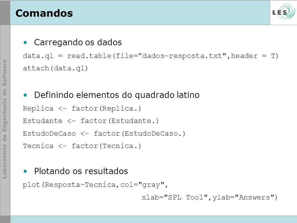 Comandos Carregando os dados data.ql = read.table(file=dados-resposta.txt