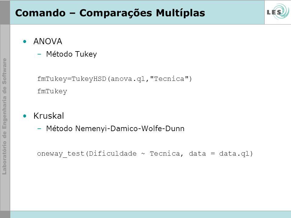 Comando – Comparações Multíplas ANOVA –Método Tukey fmTukey=TukeyHSD(anova.ql,