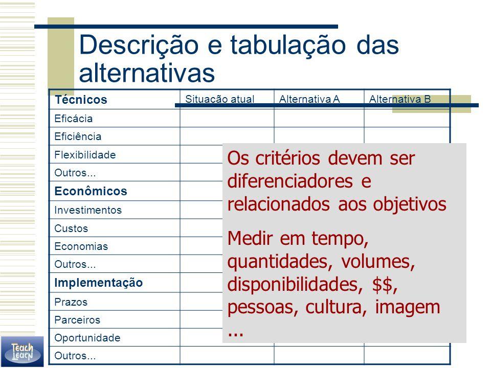 Descrição e tabulação das alternativas Técnicos Situação atualAlternativa AAlternativa B Eficácia Eficiência Flexibilidade Outros... Econômicos Invest